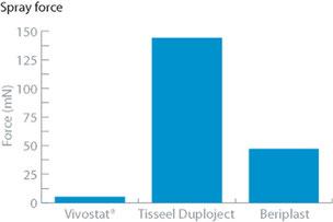 Impact faible sur les tissus avec Vivostat