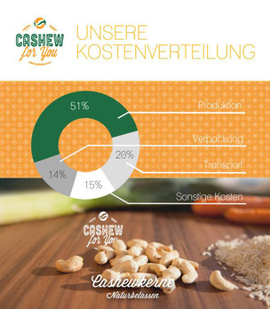 Kostenverteilung bei Cashew for You