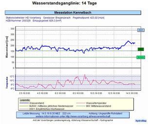 Bregenzerache b. Kennelbach: Abflussmenge in den letzten 14 Tagen