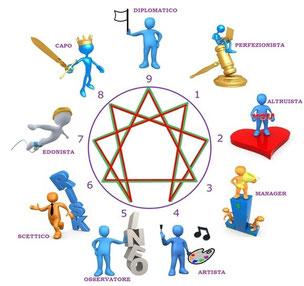 Enneagramma e stili di personalità per lo sviluppo della leadership