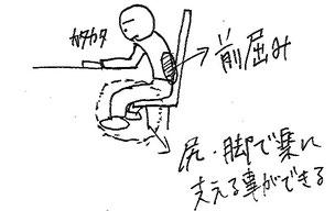 図2 前屈み姿勢