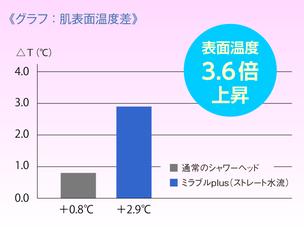 ミラブルplusの使用による温まり効果(肌表面温度3.6倍上昇)を示す試験結果グラフ