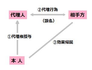 代理における三面関係