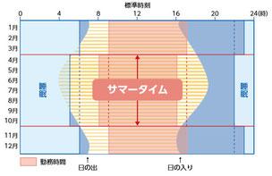 出典:サマータイム 日本睡眠学会