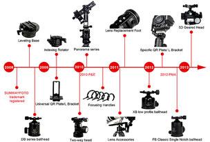 История SunwayFoto (с сайта компании)