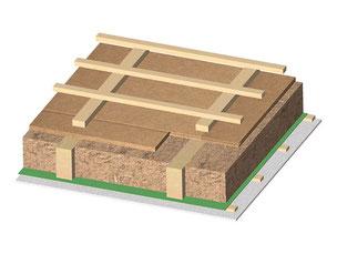 Schema: Dämmung mit GUTEX Holzfaserdämmung