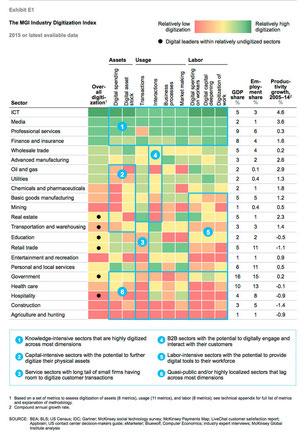 記事中から。濃い緑→緑→黄→オレンジ→赤とデジタル化の遅れている状況を示す。