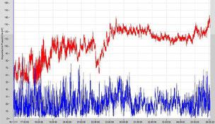 Langzeitmessung der magnetischen Wechselfelder
