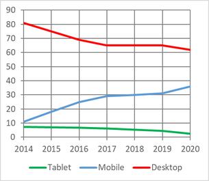 Anteil der User, die im Zeitraum 2014 bis 2019 mobile Geräte benützen.
