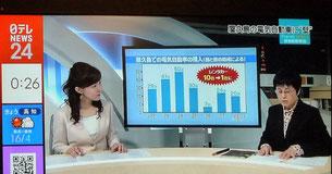 屋久島における電気自動車の年次推移