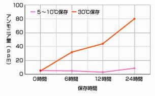 納豆の保存温度とアンモニア発生量(タカノフーズHP)