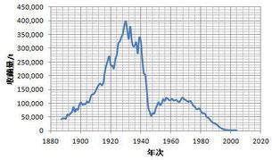 日本の收繭量の推移(総務省養蚕統計より作成)