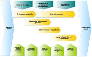 La cartographie des processus décrit l'organisation générale de l'organisme en utilisant des macro processus.