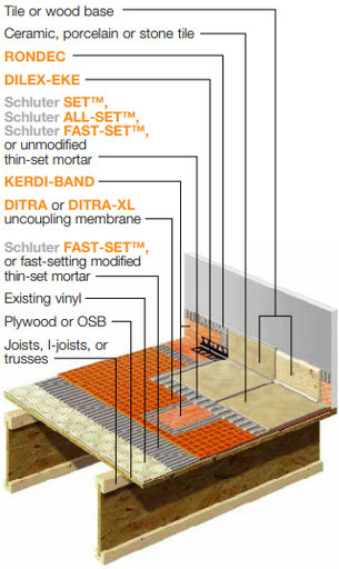 Illustration of floor layers, including floor joists, old vinyl, Schluter Ditra, thinset, and new tile.