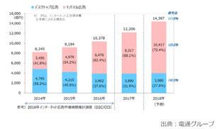 インターネット広告媒体費 デバイス別広告費 推移(予測)
