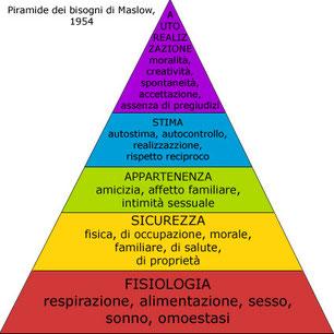 La motivazione nella piramide dei bisogni di Maslow