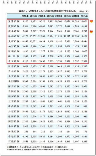 2010年~2045年までの地区別人口【西条市】