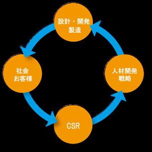 環境に配慮した製品開発・製造と人材育成【図】