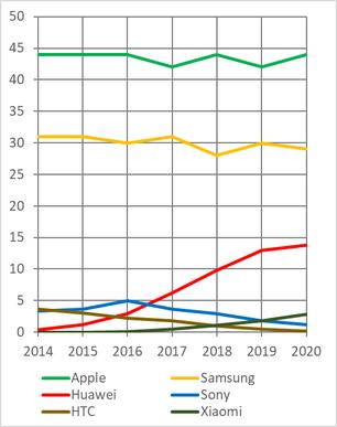 Verwendung von Geräten im Zeitraum 2014 bis 2019.