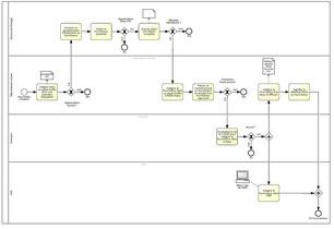 Nous modélisons chaque processus métier détaillé de votre organisation à l'aide du standard BPMN 2.0.