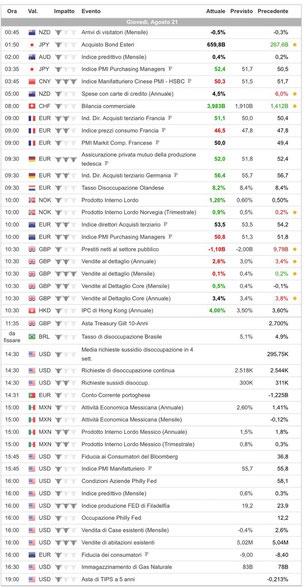Calendario economico forex binaryoptioneurope.com