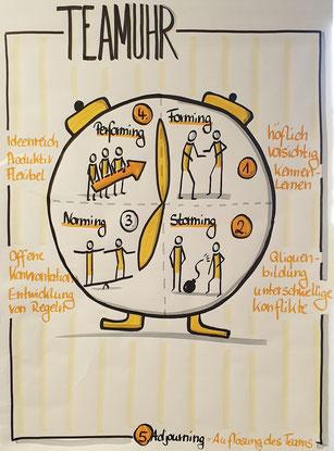 Claudia Karrasch, Seminar, Training, Coaching, Schulung, Webinar, Online-Training, Bonn, Telefontraining, Kommunikationstraining, Kundenservice, Beschwerdemanagement, Team und Führung, Kundenservice, , Visualisieren, Flipchart, Teamuhr
