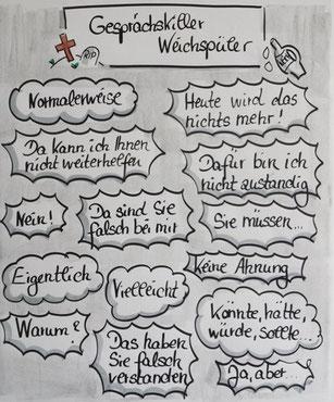 Claudia Karrasch, Seminar, Training, Coaching, Webinar, Online-Training, Gesprächsführung, Überzeugen, Beschwerde, Bonn, bundesweit, Flipchart, Visualisieren, zeichnen