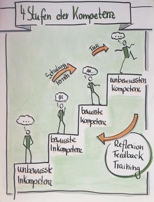 Claudia Karrasch, Seminar, Training, Coaching, Schulung, Webinar, Online-Training, Bonn, Telefontraining, Kommunikationstraining, Kundenservice, Beschwerdemanagement, Team und Führung, Kundenservice, , Visualisieren, Flipchart