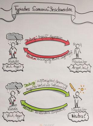 Claudia Karrasch, Seminar, Training, Webinar, Online-Training, Coaching, Beschwerdemanagement, Umgang mit Beschwerden, Gesprächsführung, Bonn, bundesweit, Flipchart, Visualisieren, zeichnen