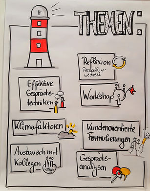 Claudia Karrasch, Seminar, Training, Coaching, Webinar, Online-Training,Bonn, bundesweit, Themen, Visualisieren, Flipchart, zeichnen