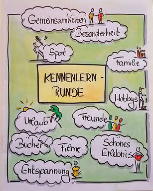 Claudia Karrasch, Seminar, Training, Coaching, Webinar, Online-Training Bonn, bundesweit, Vorstellung, Kennenlernen, Visualisieren, Flipchart, zeichnen