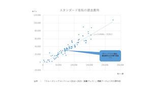 客船建造費用グラフ