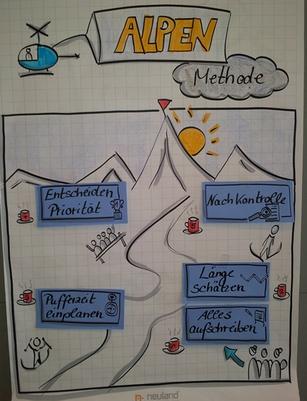 Claudia Karrasch, Seminar, Training, Beratung, Bonn, ALPEN-Methode