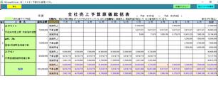 全社の売上・予算・原価比較一覧表