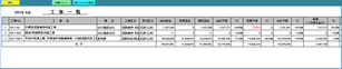 全社の工事別予算実績原価の集計表