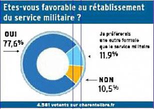 Sondage La Charente Libre