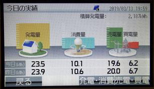 発電量 実績の数値 ディスプレイ画面