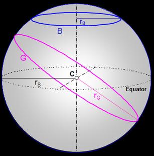 Orthodrome G und Breitengrad B