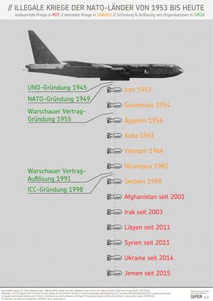 NATO - Illegale Kriege, 1953 bis heute
