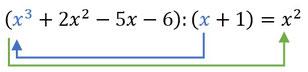 Erster Schritt bei der Berechnung einer Polynomdivision