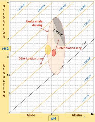 diagramme détérioration de la santé