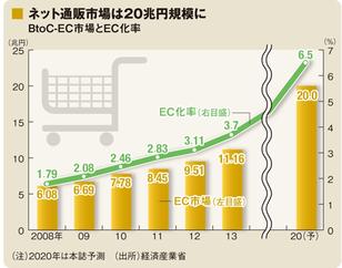 ネット通販市場は将来20兆円規模に。