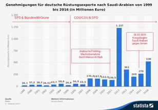 Statista 2018: Genehmigungen für deutsche Rüstungsexporte nach Saudi-Arabien von 1999 bis 2016 (in Millionen Euro)