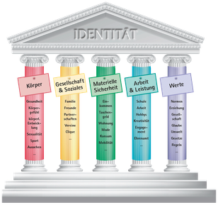 Tempel mit Säulen. Jede Säule steht für die einzelnen Lebensbereiche. Körper, Gesellschaft und Soziales, Materielle Sicherheit, Arbeit und Leistung, Werte.