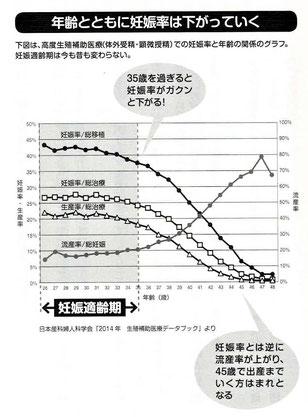年齢とともに妊娠率は下がっていく