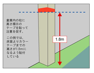 柱に高さ制限を示すテープを貼った例