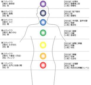 チャクラ診断|高波動の精油を使い自律神経の働きを整え脳のストレス、心と身体を癒すプライベートサロンLuana(ルアナ)|和泉市