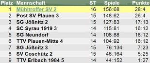 Im letzten Spiel der Saison trifft der Post SV Plauen in einem wahren Herzschlagfinale auf die SG Jößnitz 2. Die Entscheidung über den Aufstieg könnte der direkte Vergleich bringen, der klar für den MSV II spricht!
