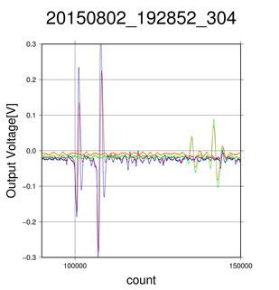 図2 小金井市と静岡市で取得されたVLF帯電磁波波形。縦軸は電圧、横軸はサンプリング数(サンプリング周波数は100 MHz)