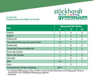 Stundentafel Gesundheits und Soziales